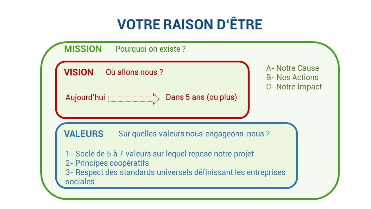 Ateliers collaboratifs - Benjamin Cléry - Raison d'être